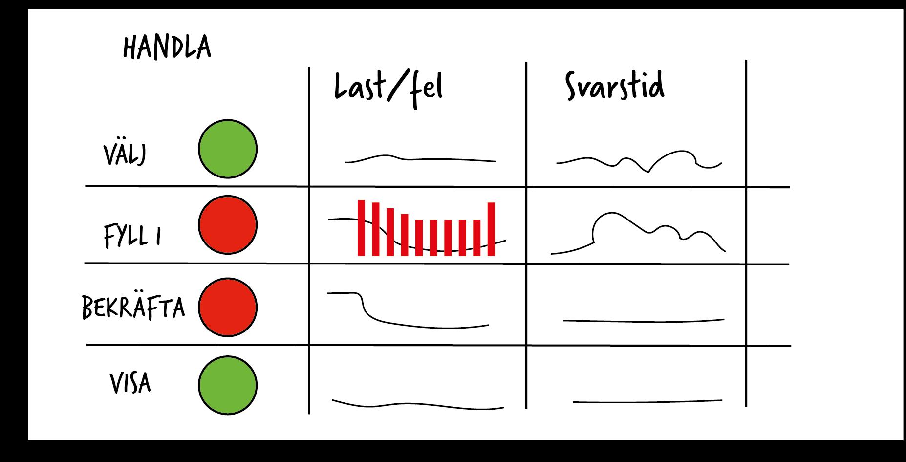 visualisering handla