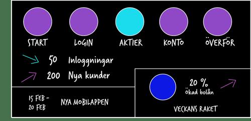 Rekommenderade visualiseringar för olika målgrupper