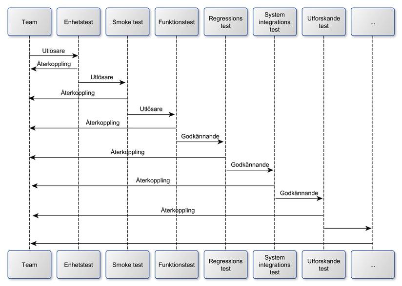 Build Pipeline Schematic