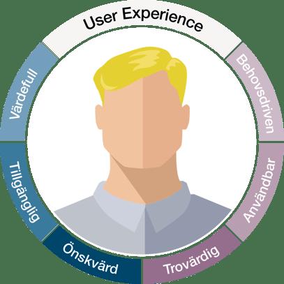 UX-principer med användaren i fokus